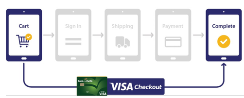 Visa checkout steps graphic